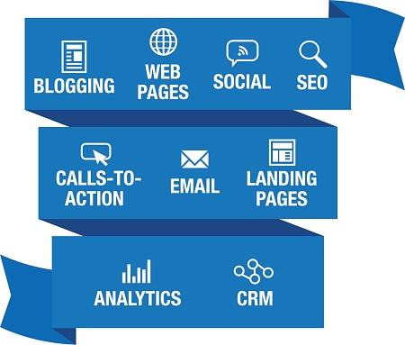 7 Tips for A Successful Inbound Marketing Strategy